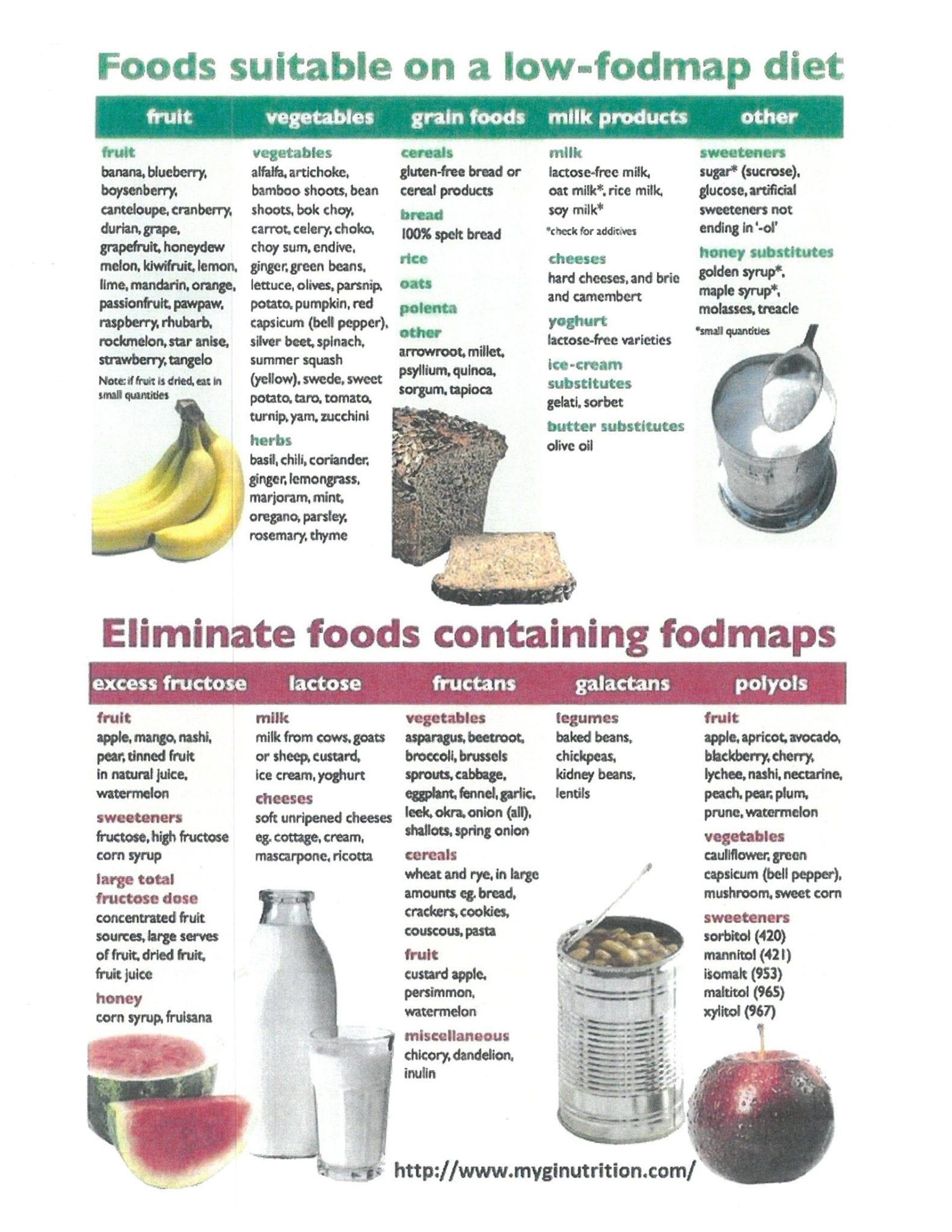 FODMAPs diet gastroenterology